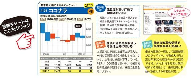 ココナラの最新株価はこちら!