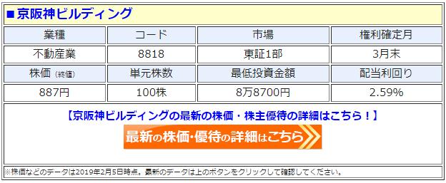 京阪神ビルディング(8818)の株価