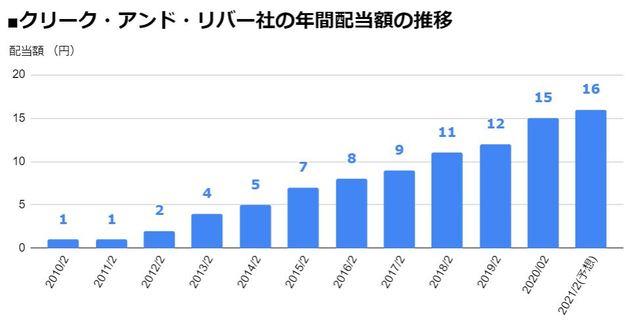 クリーク・アンド・リバー社(4763)の年間配当額の推移