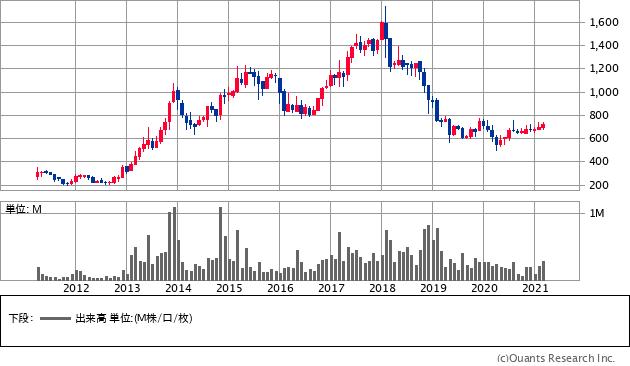 ノザワ(5237)の株価チャート