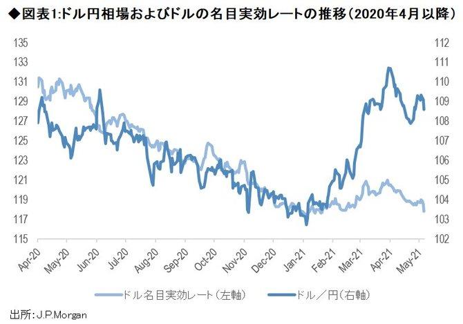 1 ドル 円