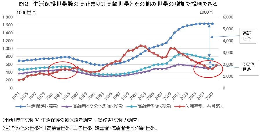 図3 生活保護世帯数の高止まりは高齢世帯とその他の世帯の増加で説明できる