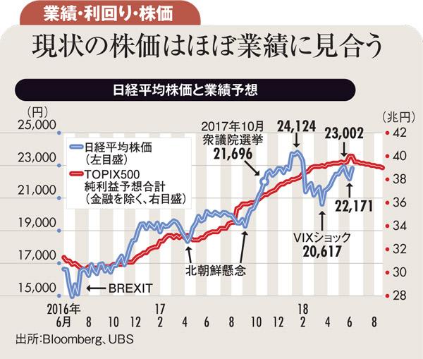 日経平均株価と業績予想