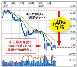 日本郵政の株価の推移