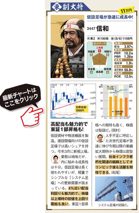 10万円台で投資できる業績好調な信和(3447)の最新株価はこちら!