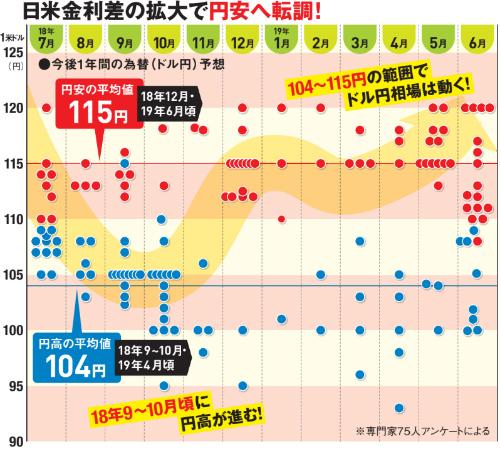 日米金利差の拡大で円安へ転調!