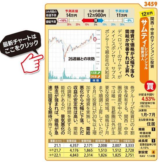 サムティ・レジデンシャル投資法人の最新の基準価額はこちら!