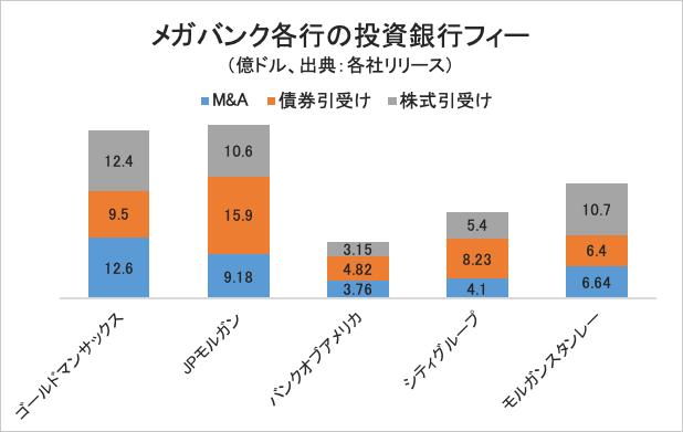 メガバンク各行の投資銀行フィー/グラフ