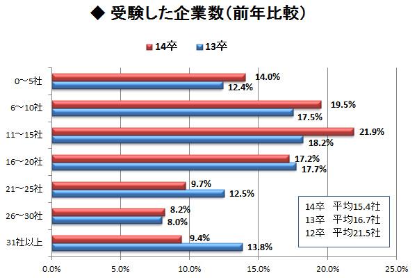 受験した企業数、最も多いのは11~15社 <br />文系女子が平均16.7社で最も積極的という結果に