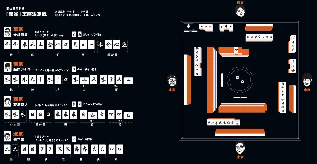 「麻雀牌の組み合わせと役」を漢字の部首で見立て <br />芸能人4人の対局にしたインフォグラフィック
