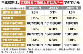 消費者物価指数や預金金利の比較