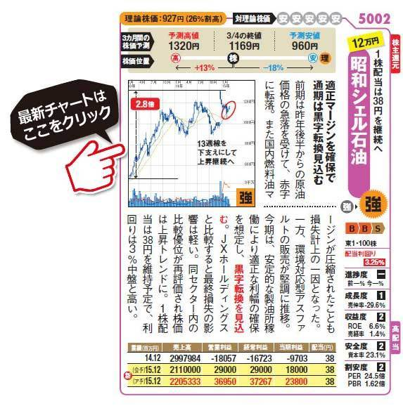 高配当株銘柄!昭和シェル石油 (5002)の最新株価チャートはこちら!(SBI証券のチャート画面に遷移します!)
