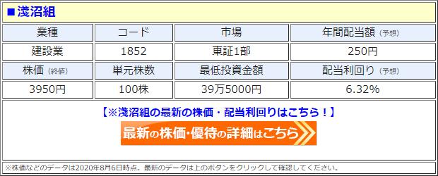 淺沼組(1852)の株価