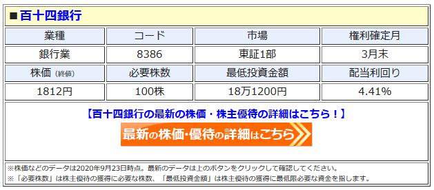 百十四銀行の最新株価はこちら!