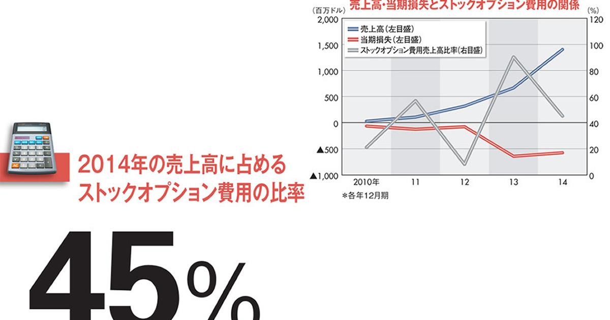 """【ツイッター】創業者の再登板で求められる""""普通の会社""""への進化"""