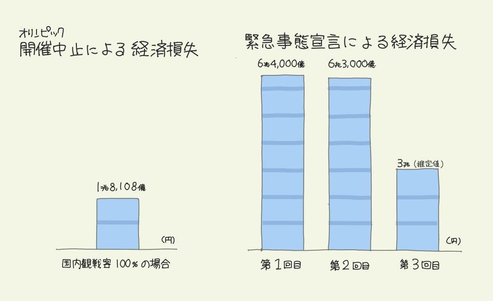 「オリンピック中止」と「緊急事態宣言」の経済損失の差を【1枚の図】にしてみた!