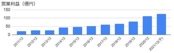 東京都競馬(9672)の営業利益の推移
