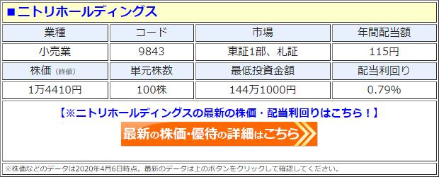 ニトリホールディングス(9843)の株価