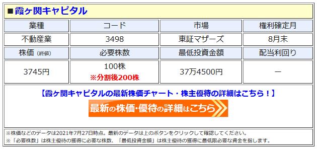 霞ヶ関キャピタルの最新株価はこちら!