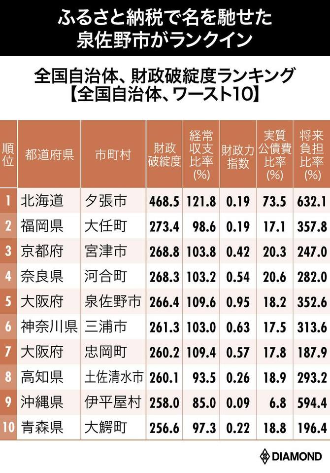 日本 経済 破綻