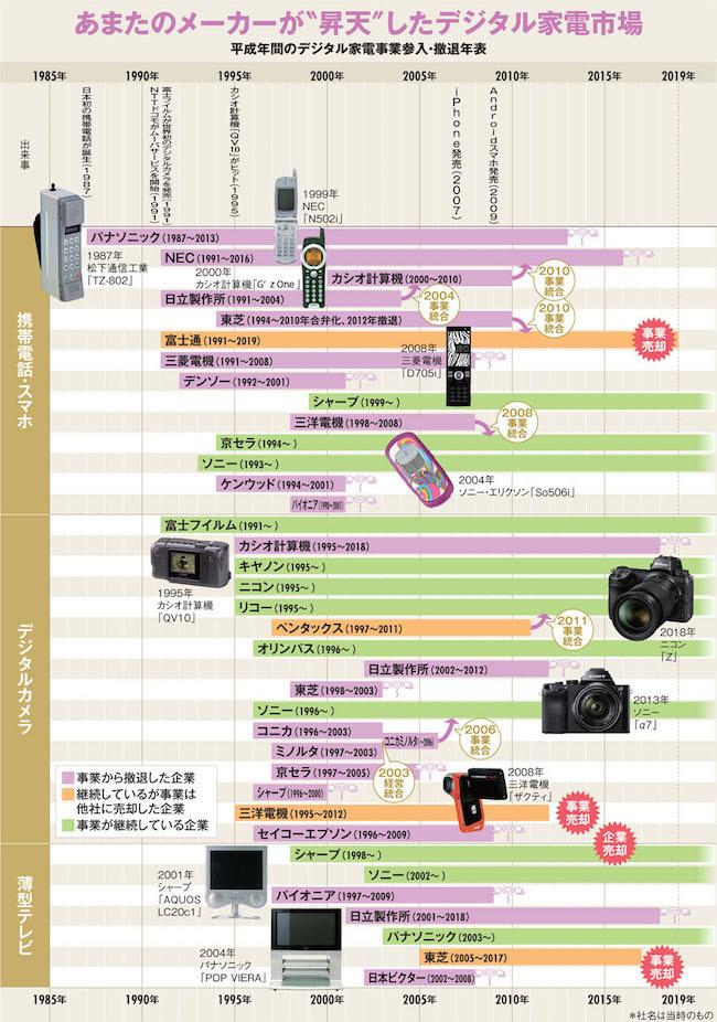 デジタル家電年表