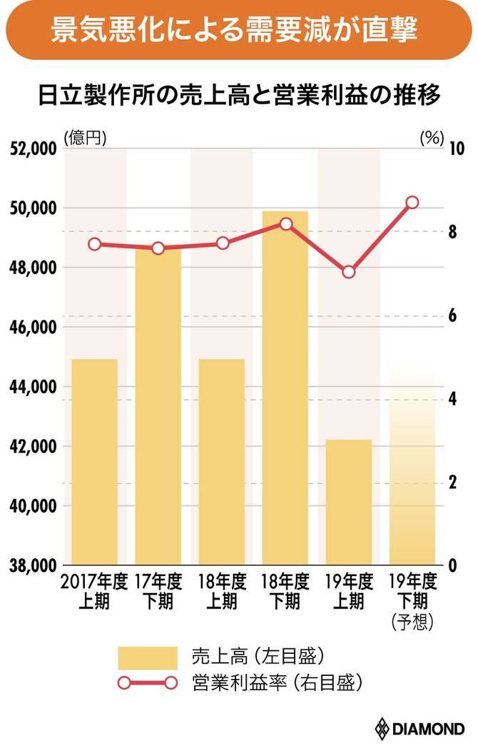 日立製作所の売上高と営業利益の推移