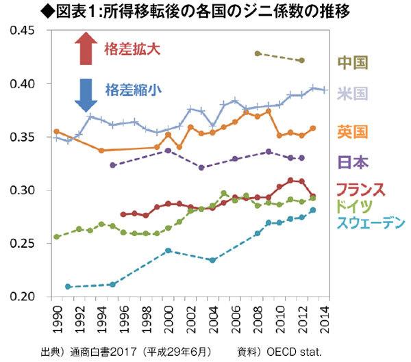 『所得移転後の各国のジニ係数の推移』の図表