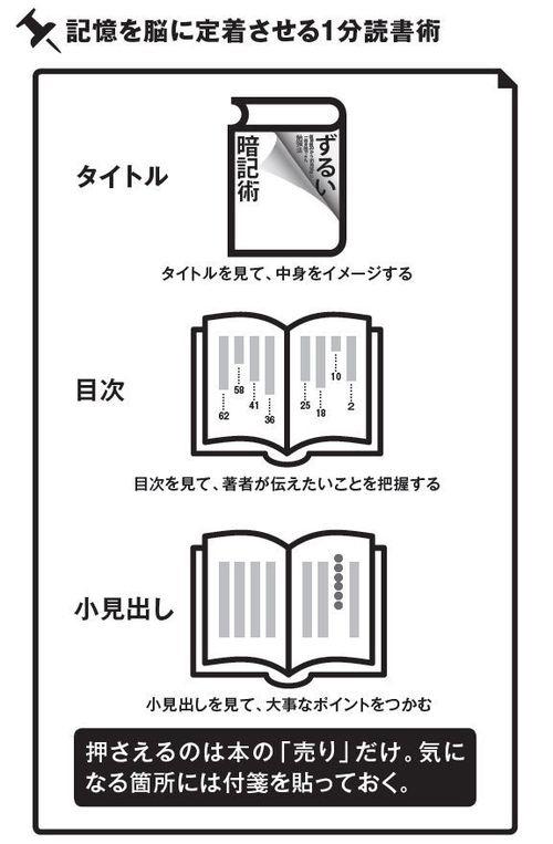 早く読んでも忘れない、記憶を脳に定着させる方法(上)