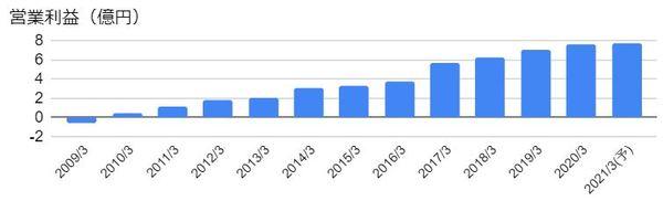 ビジネス・ワンホールディングス(4827)の営業利益の推移