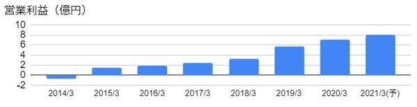 Ubicomホールディングス(3937)の営業利益の推移