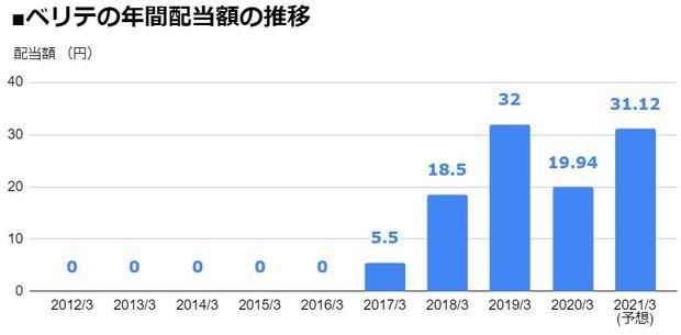ベリテ(9904)の年間配当額の推移