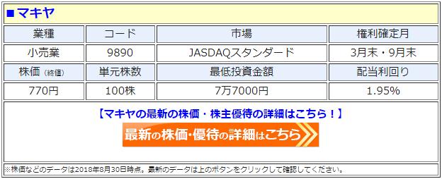 マキヤ(9809)の最新の株価