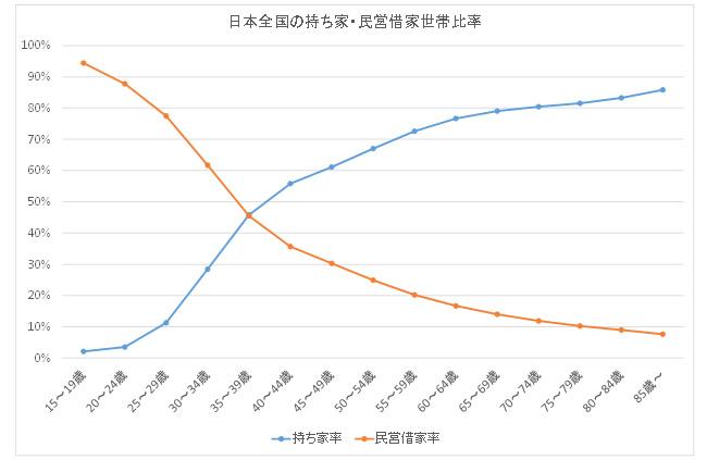 日本全国の持ち家・民営借家比率