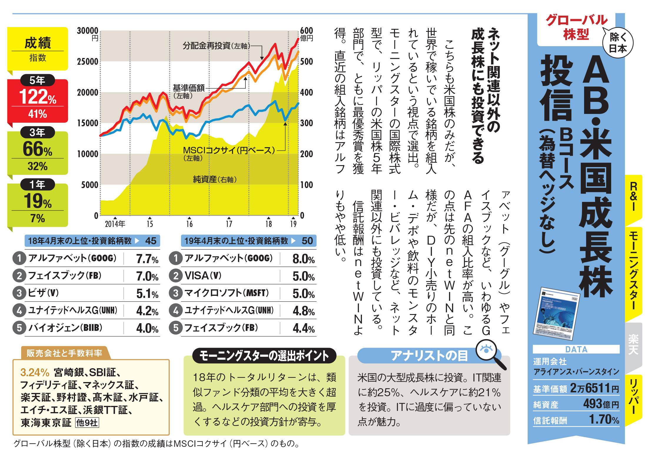 株 フィデリティ 成長 投信 割安 世界