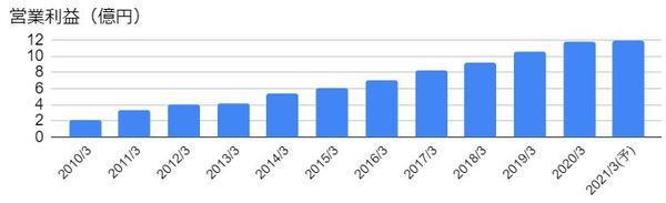 旭情報サービス(9799)の営業利益の推移