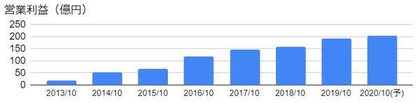 神戸物産(3038)の営業利益の推移