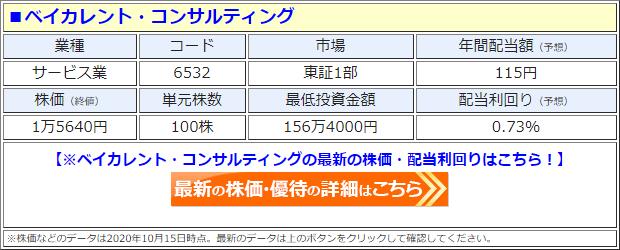 ベイカレント・コンサルティング(6532)の株価