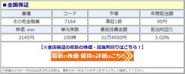 全国保証(7164)の株価