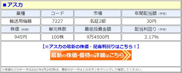 アスカ(7227)の株価
