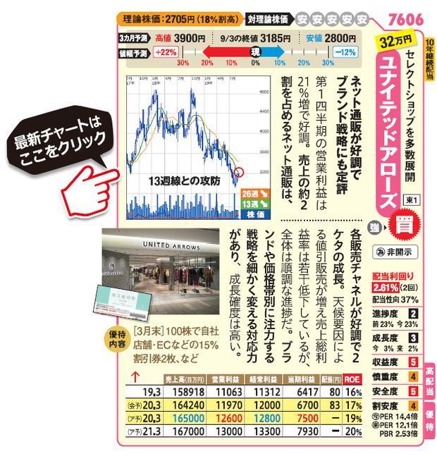 ユナイテッドアローズ (7606)の最新株価チャート(SBI証券サイトへ移動します)はこちら