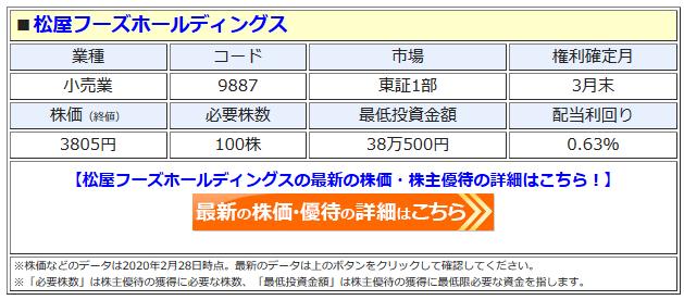 松屋フーズホールディングスの最新株価はこちら!