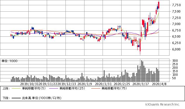 エフピコ(7947)チャート/日足・6カ月
