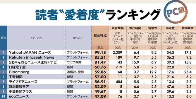 読者愛着度ランキングベスト10