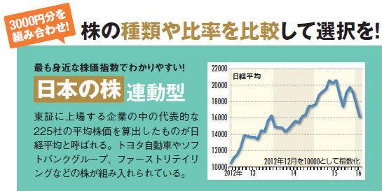 日本の株連動型投資信託…東証に上場する企業の中の代表的な225社の平均株価を算出したものが日経平均と呼ばれる。トヨタ自動車やソフトバンクグループ、ファーストリテイリングなどの株が組み入れられている。