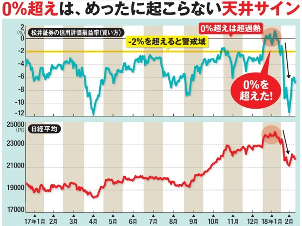 松井証券の信用評価損益率(買い方)