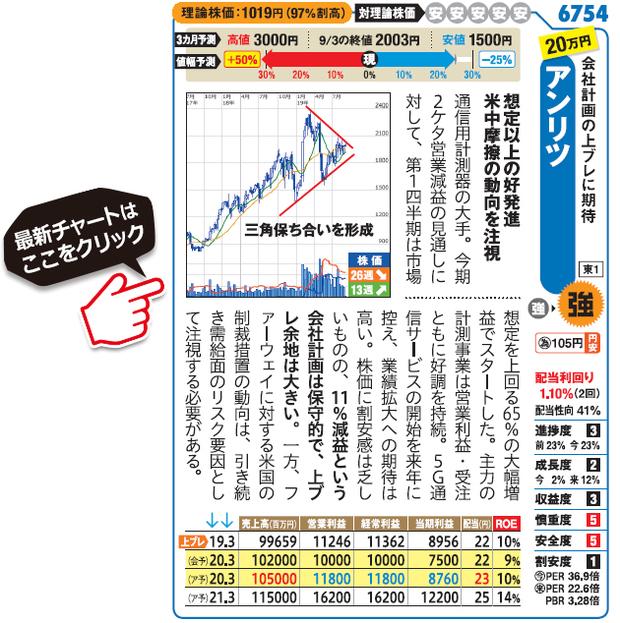 アンリツ (6754)の最新株価チャート(SBI証券サイトへ移動します)はこちら