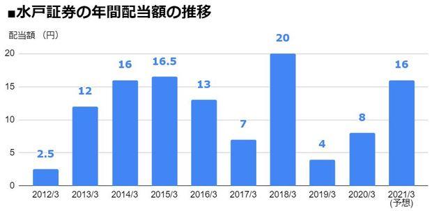 水戸証券(8622)の年間配当額の推移