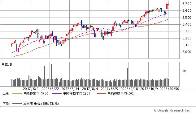 ナスダック総合株価指数チャート