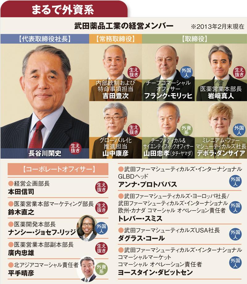 【企業特集】武田薬品工業<br />グローバル化へ驀進する<br />国内製薬最大手の成算と歪み