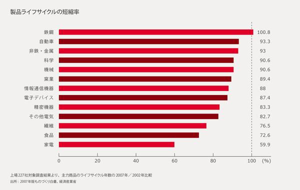 そのイノベーションは、本当にブランド価値につながっているか?――「日本ブランド」の未来を拓くオープンイノベーション